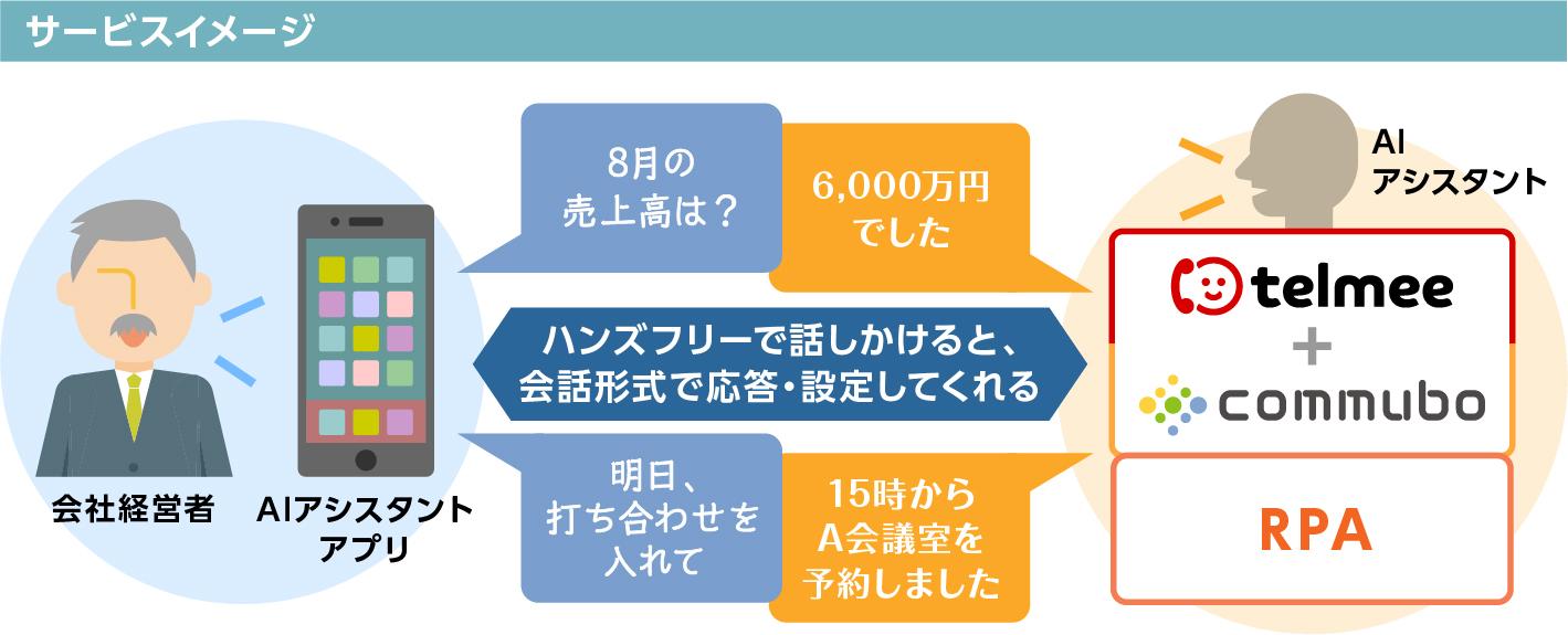 telmee + commubo + RPA サービスイメージ