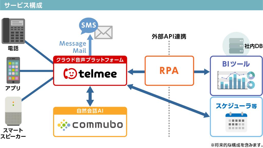 telmee + commubo + RPA 連携イメージ